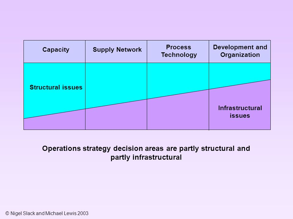 Development and Organization Infrastructural issues