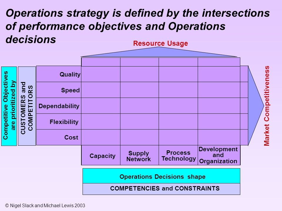 Operations strategy is defined by the intersections of performance objectives and Operations decisions