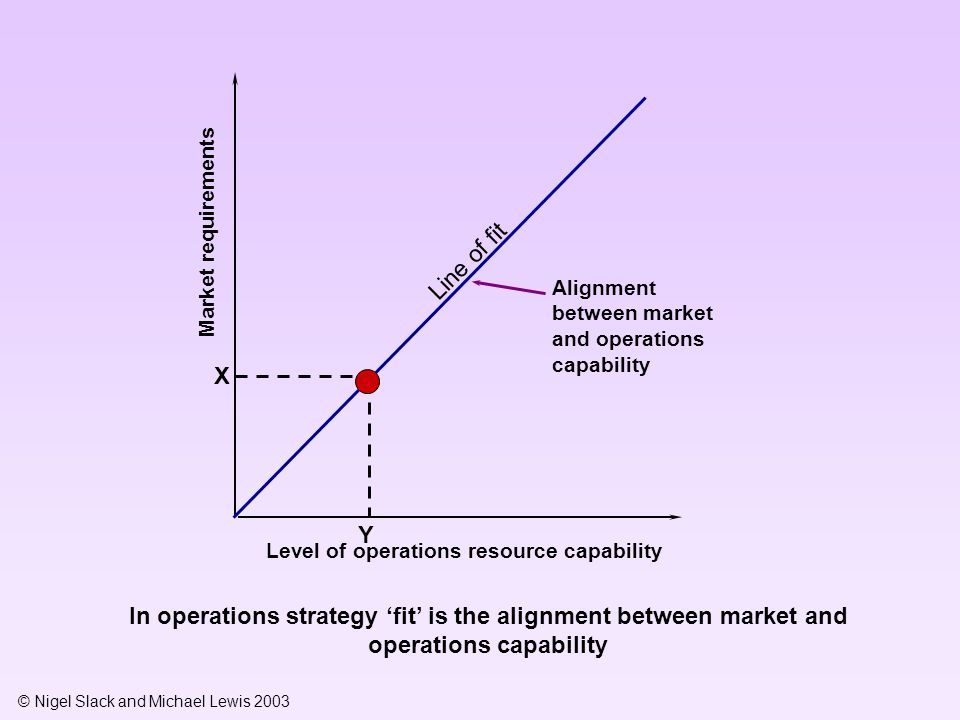 Market requirements Line of fit. Alignment between market and operations capability. X. Y. Level of operations resource capability.