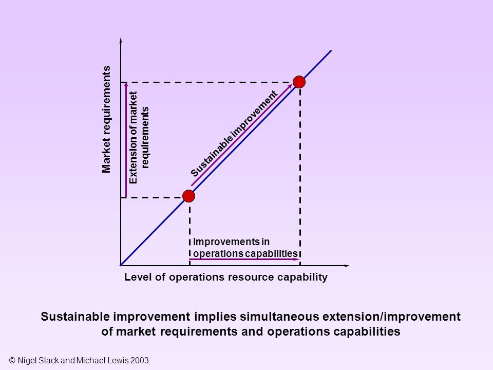 Extension of market requirements Sustainable improvement