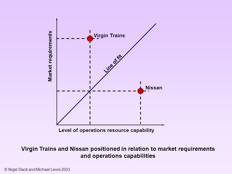 Virgin Trains Market requirements. Line of fit. Nissan. Level of operations resource capability.