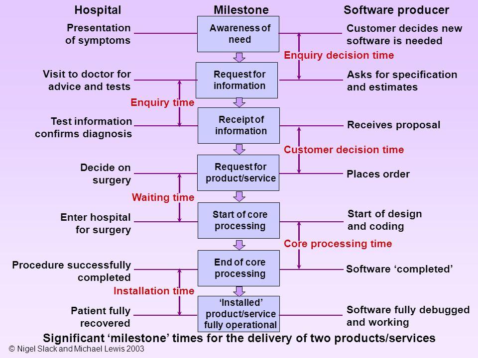 Hospital Milestone Software producer