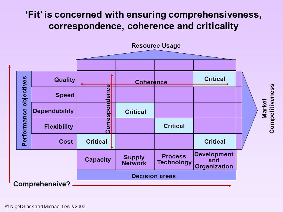 'Fit' is concerned with ensuring comprehensiveness, correspondence, coherence and criticality