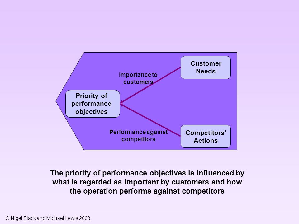 Customer Needs Importance to customers. Priority of performance objectives. Performance against competitors.