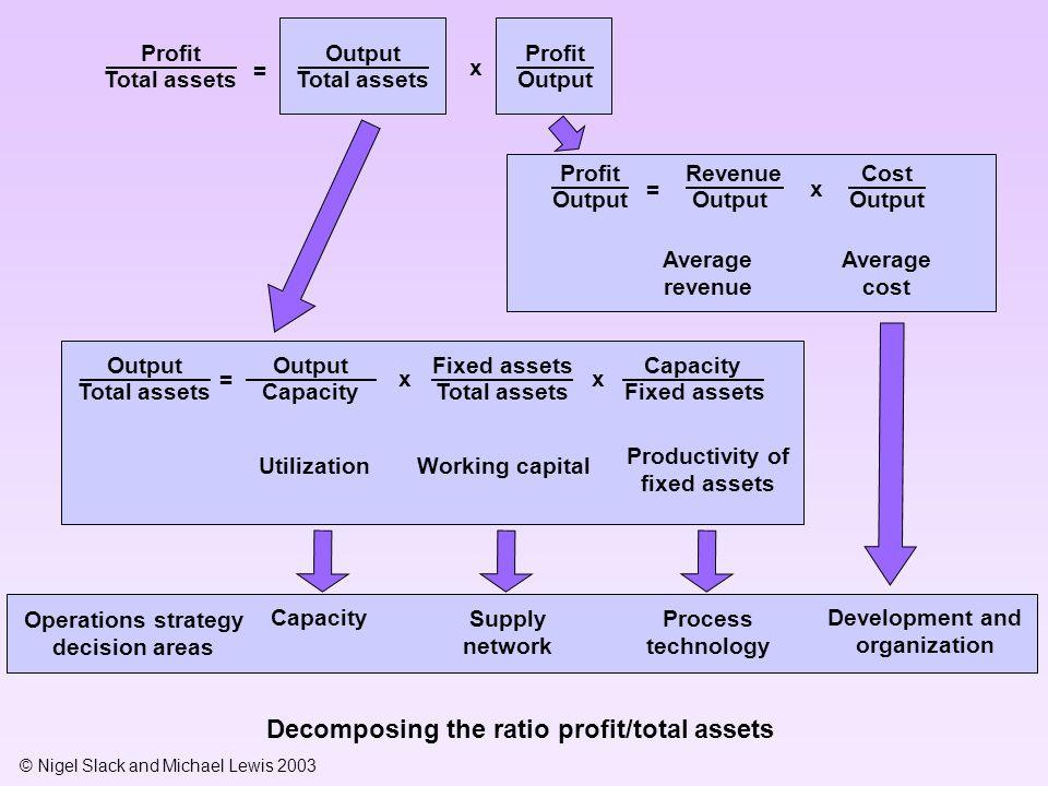 Decomposing the ratio profit/total assets