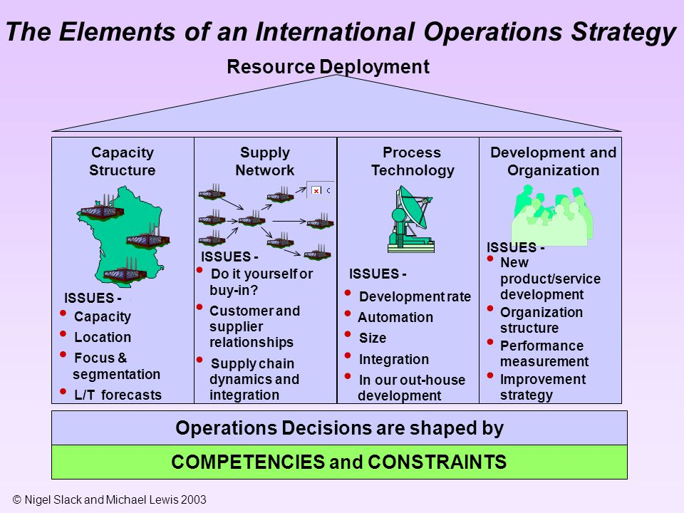 The Elements of an International Operations Strategy