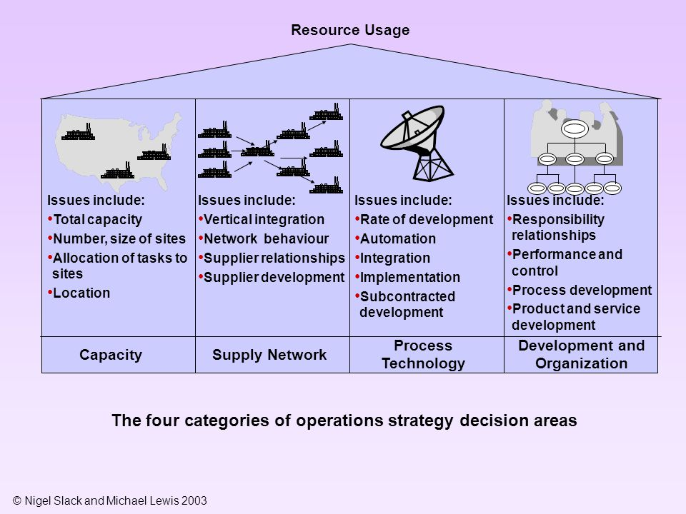 The four categories of operations strategy decision areas