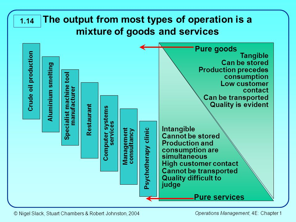 The output from most types of operation is a mixture of goods and services