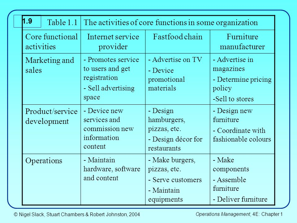 The activities of core functions in some organization