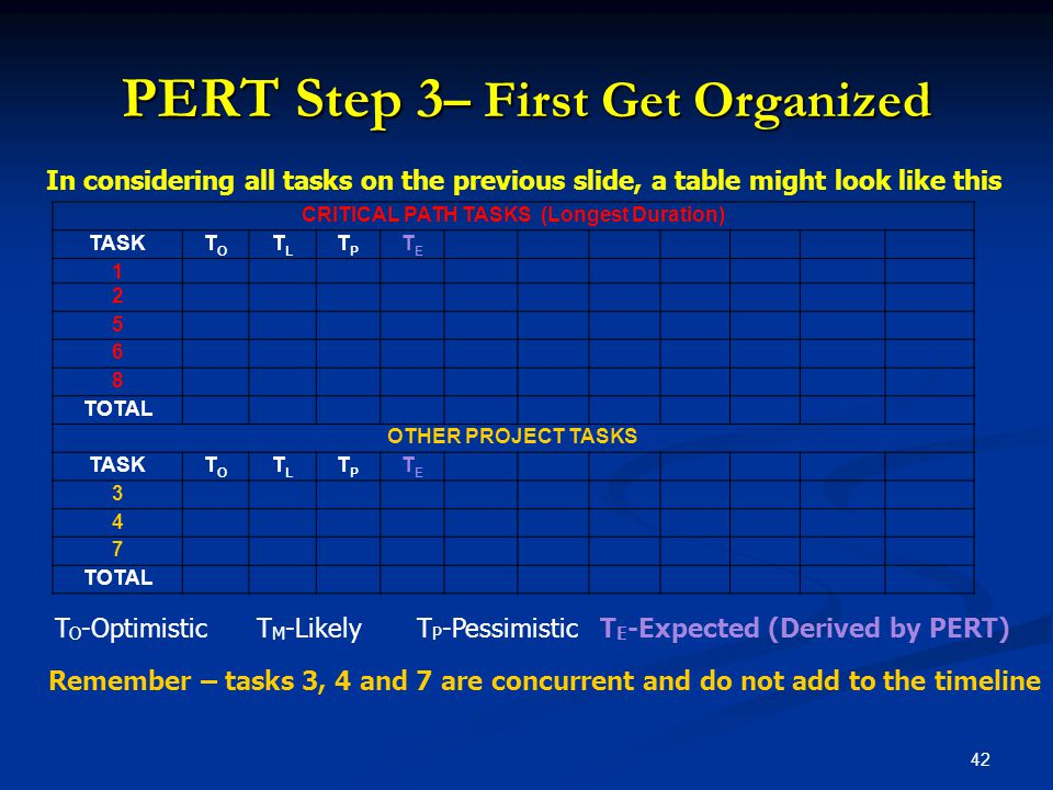 PERT Step 3– First Get Organized