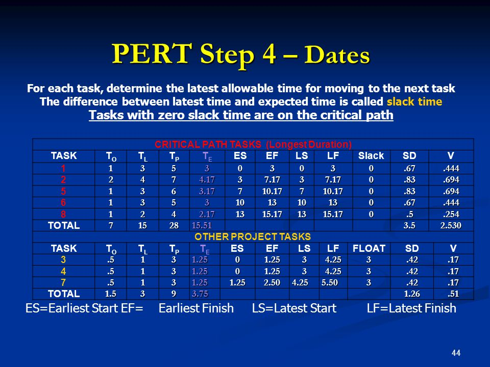 PERT Step 4 – Dates For each task, determine the latest allowable time for moving to the next task.