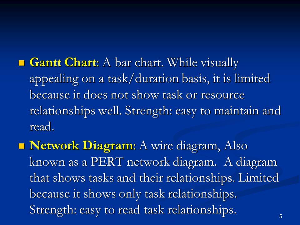 Gantt Chart: A bar chart