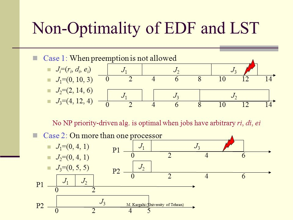 Non-Optimality of EDF and LST