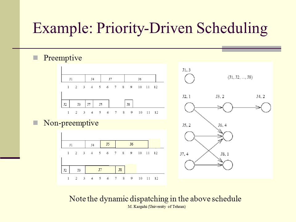 Example: Priority-Driven Scheduling