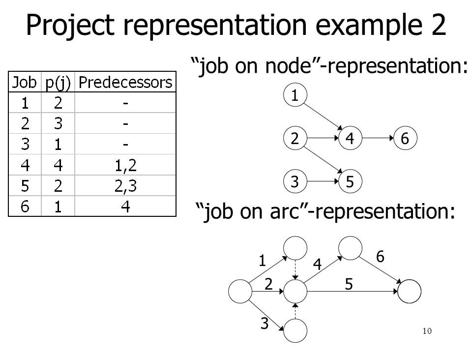 Project representation example 2