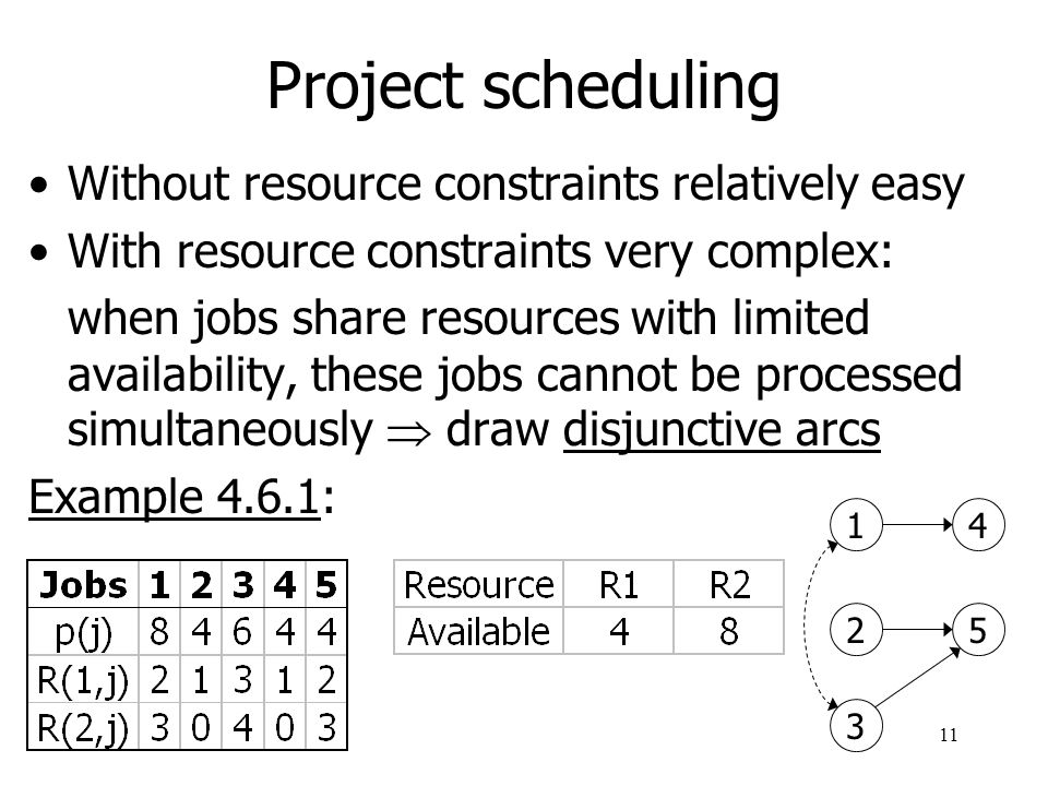 Project scheduling Without resource constraints relatively easy