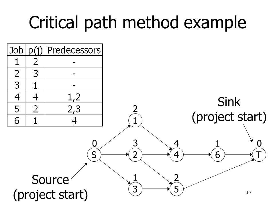 Critical path method example