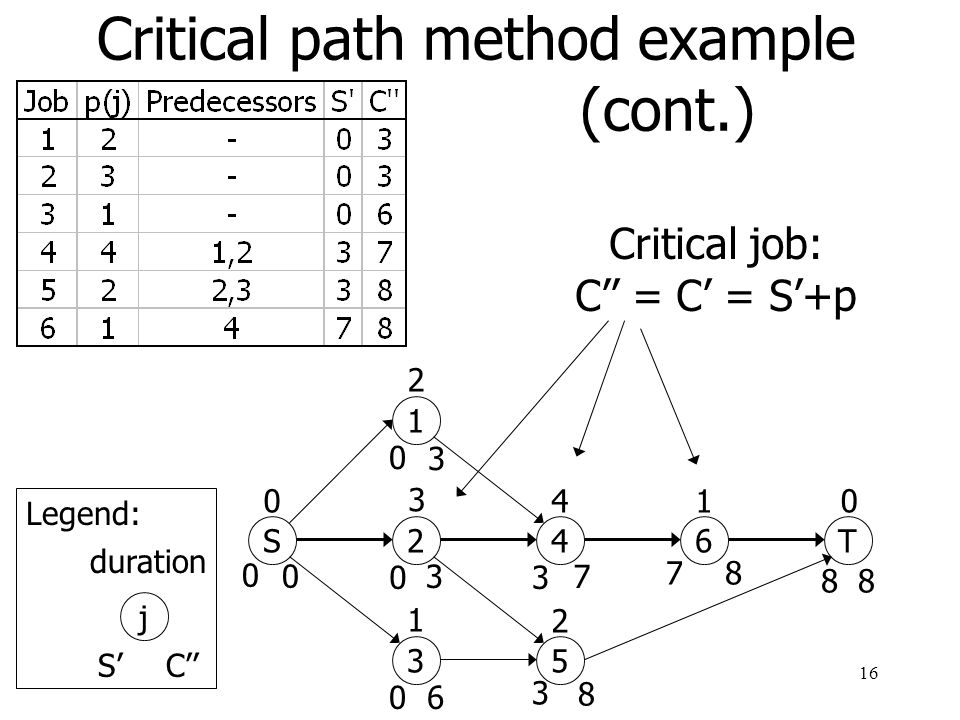 Critical path method example (cont.)