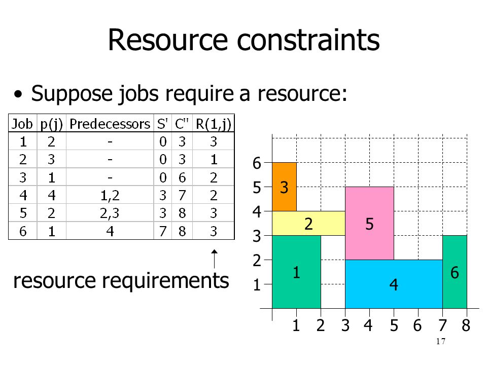 Resource constraints Suppose jobs require a resource: