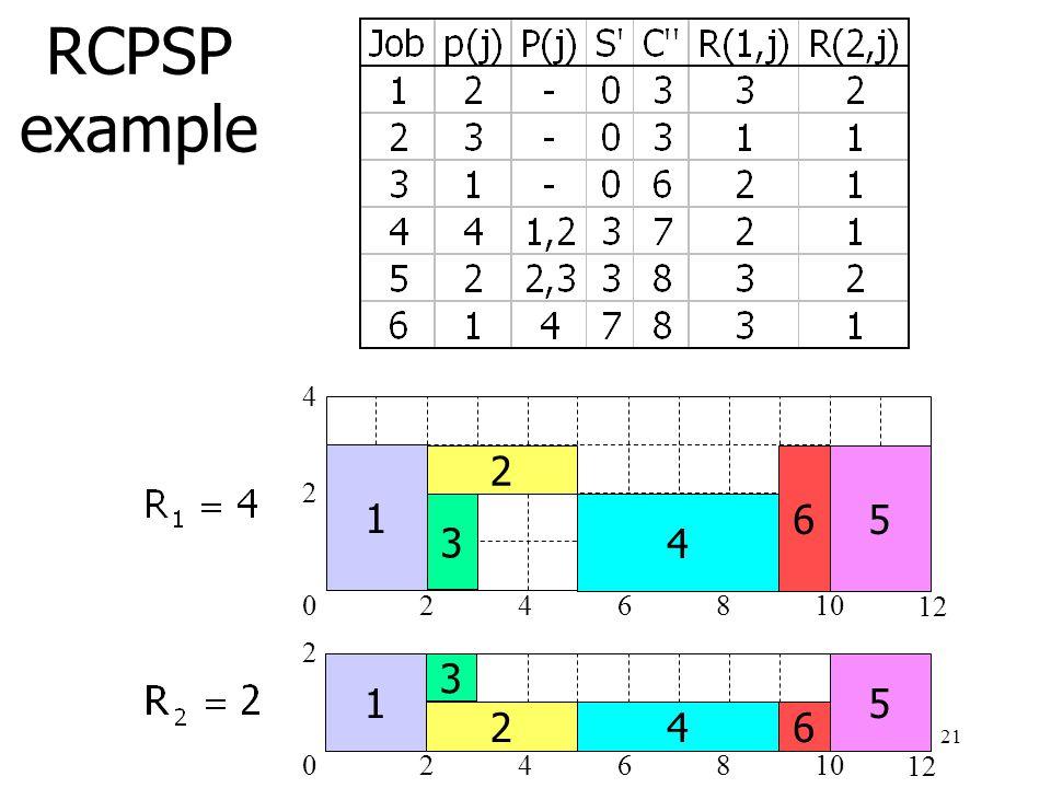 RCPSP example 4. 1. 2. 6. 5. 2. 3. 4. Op ieder moment voor alle resources genoeg beschikbaar.