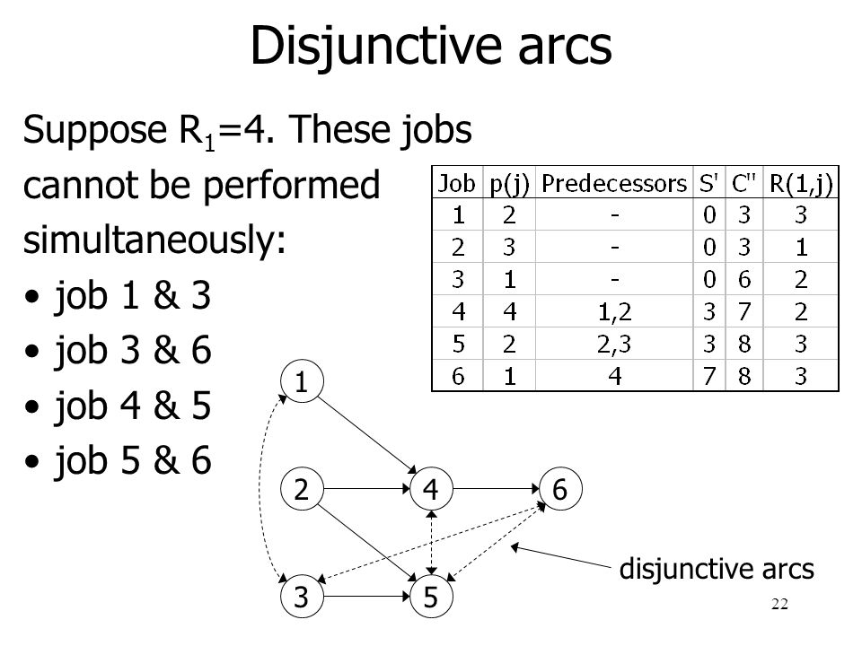 Disjunctive arcs Suppose R1=4. These jobs cannot be performed