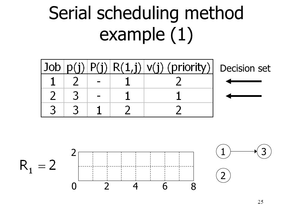 Serial scheduling method example (1)
