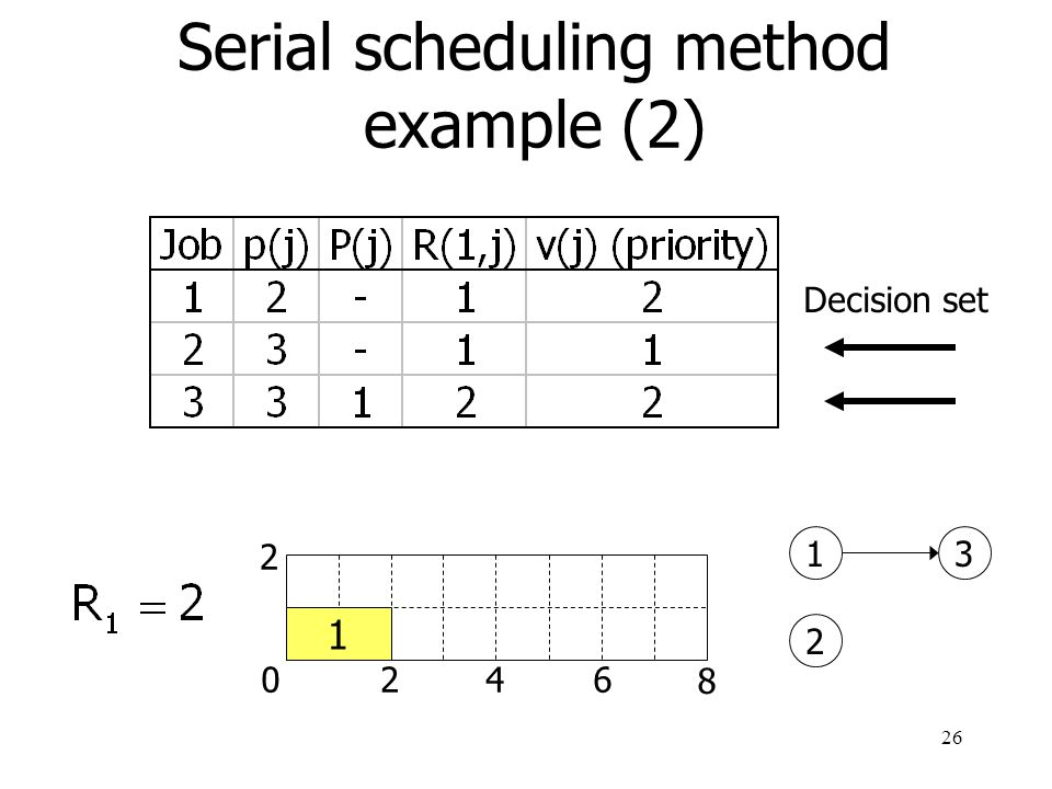 Serial scheduling method example (2)