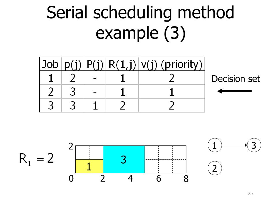 Serial scheduling method example (3)