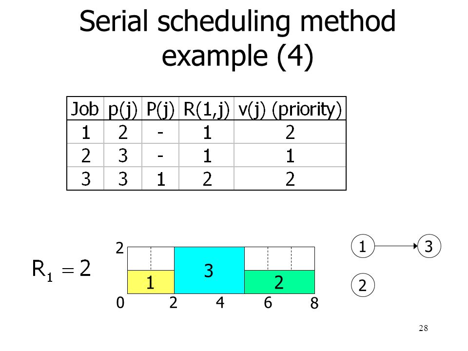 Serial scheduling method example (4)