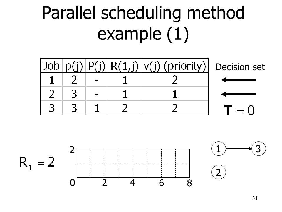 Parallel scheduling method example (1)