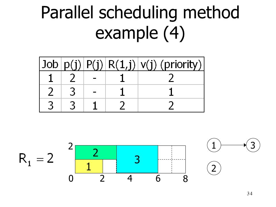 Parallel scheduling method example (4)