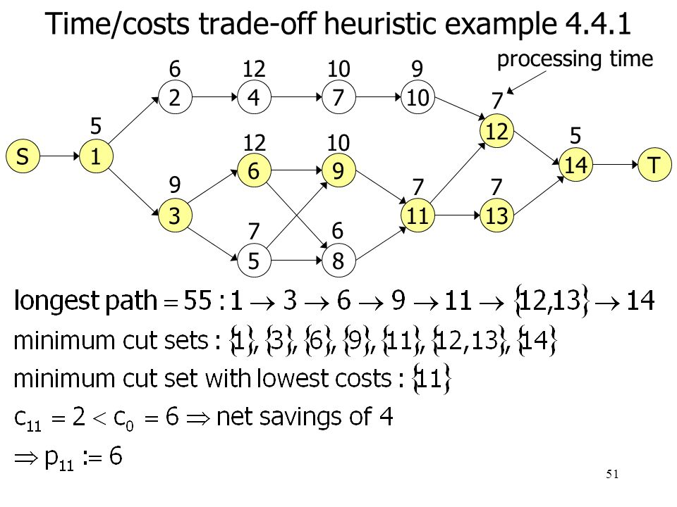 Time/costs trade-off heuristic example 4.4.1