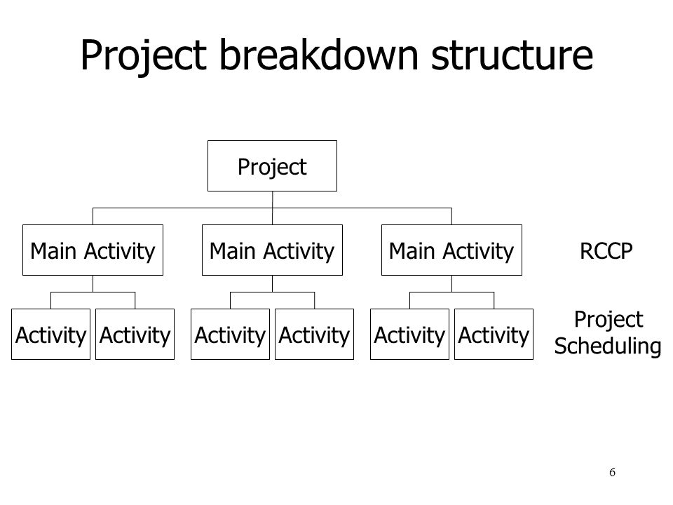 Project breakdown structure