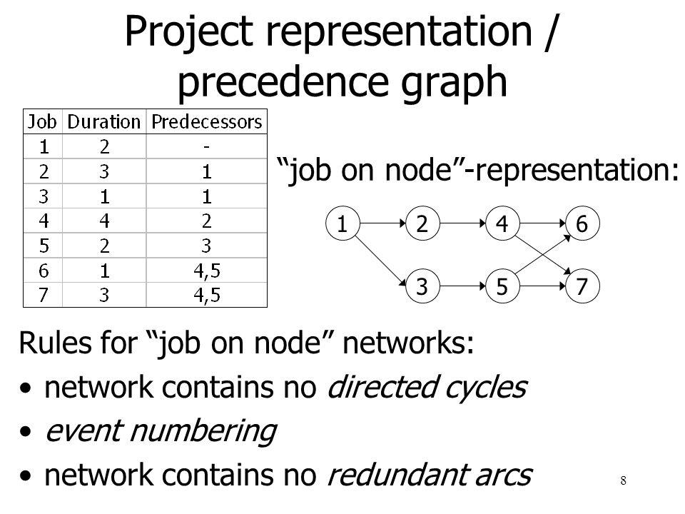 Project representation / precedence graph