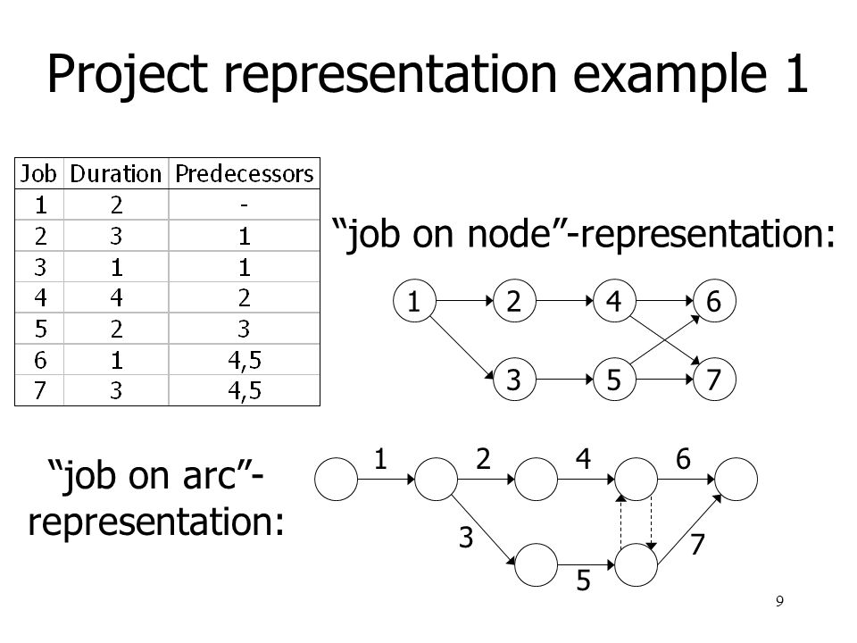 Project representation example 1
