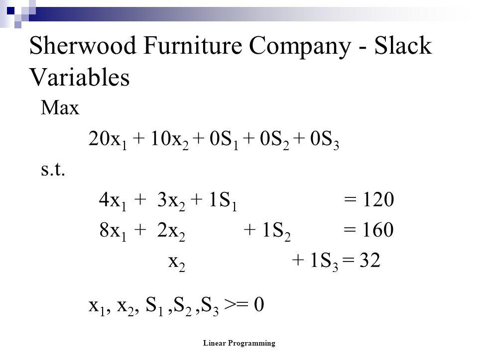 Sherwood Furniture Company - Slack Variables