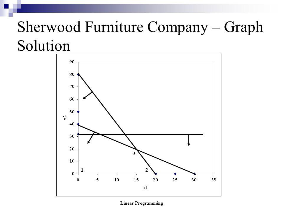 Sherwood Furniture Company – Graph Solution