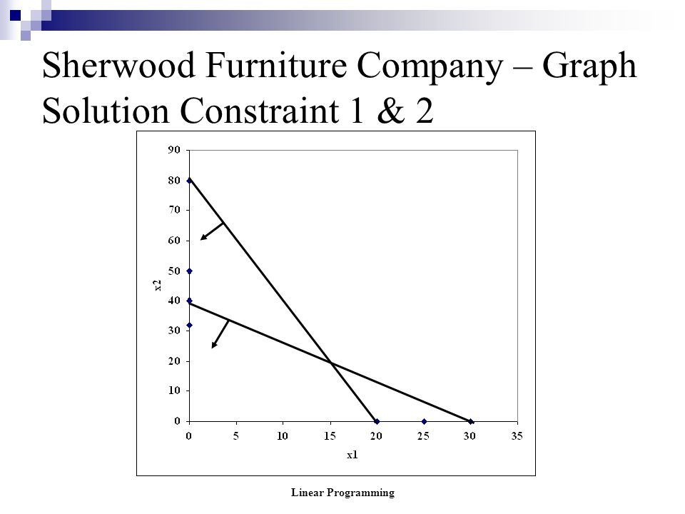 Sherwood Furniture Company – Graph Solution Constraint 1 & 2