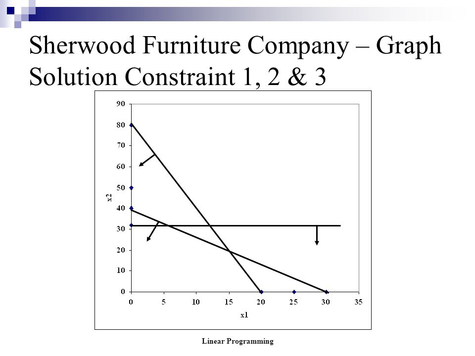 Sherwood Furniture Company – Graph Solution Constraint 1, 2 & 3