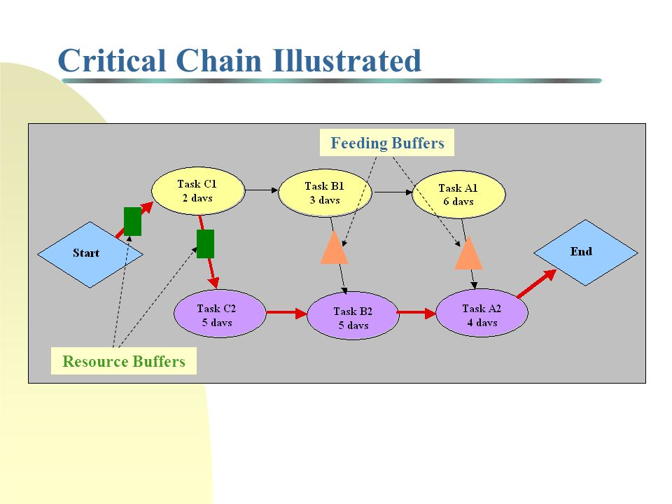 Critical Chain Illustrated