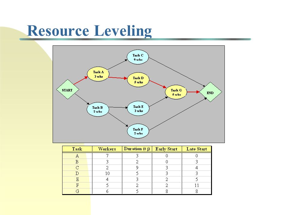 11/29/100 Resource Leveling 3