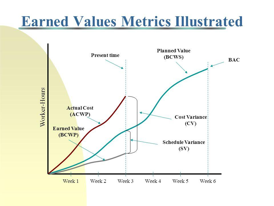 Earned Values Metrics Illustrated