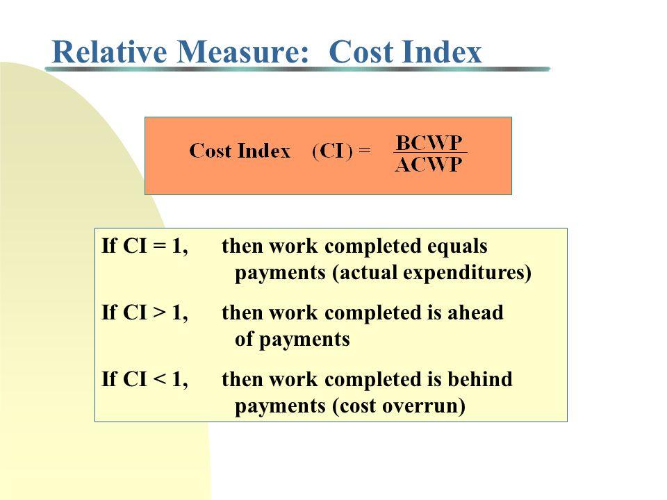 Relative Measure: Cost Index