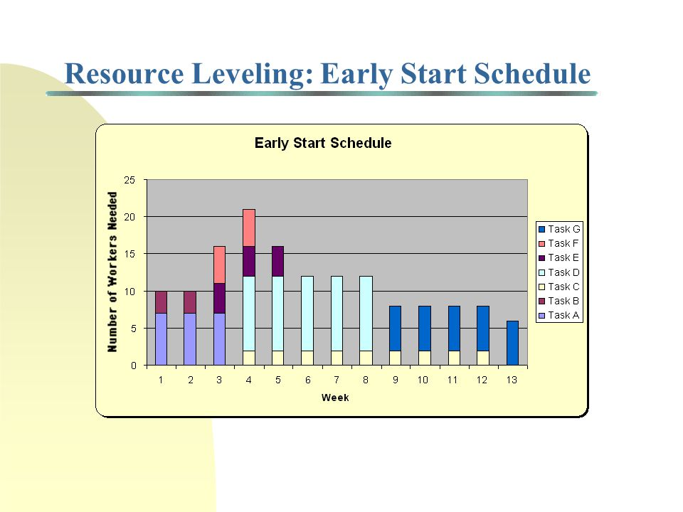 Resource Leveling: Early Start Schedule