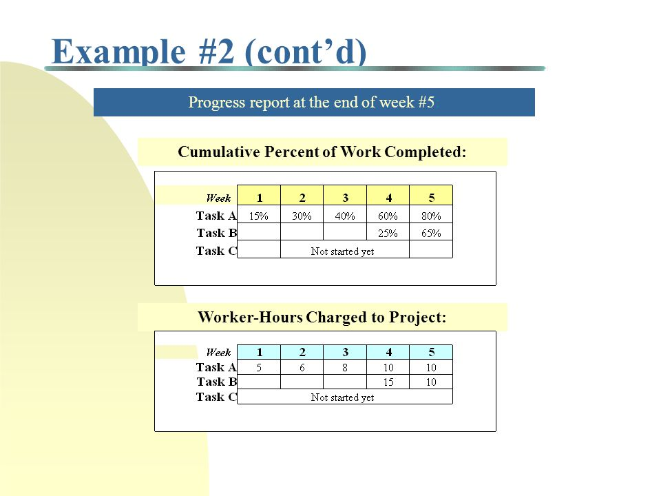 Cumulative Percent of Work Completed: Worker-Hours Charged to Project:
