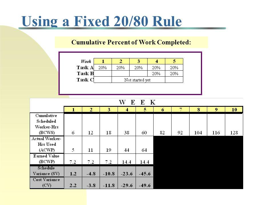 Cumulative Percent of Work Completed: