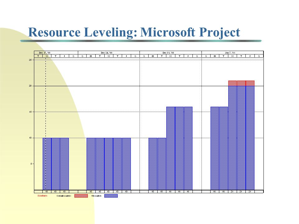 Resource Leveling: Microsoft Project