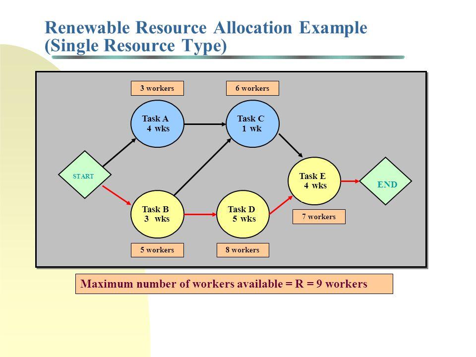 Renewable Resource Allocation Example (Single Resource Type)