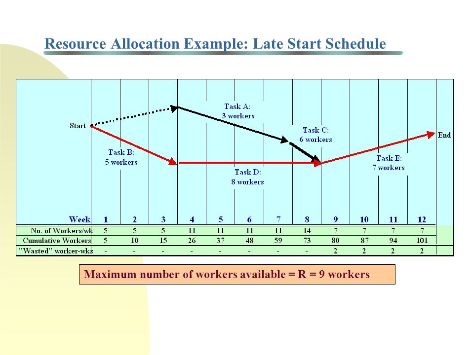 Resource Allocation Example: Late Start Schedule