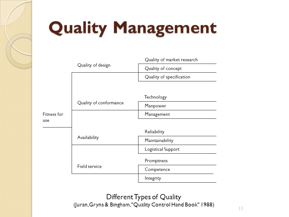 Quality Management Different Types of Quality